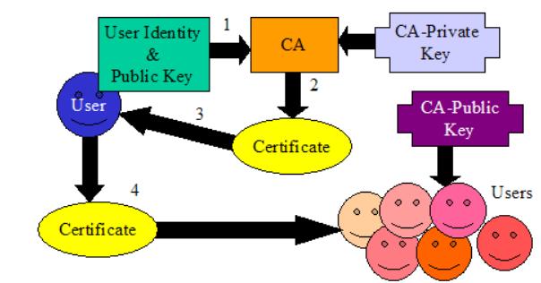 Cryptographic Presentation