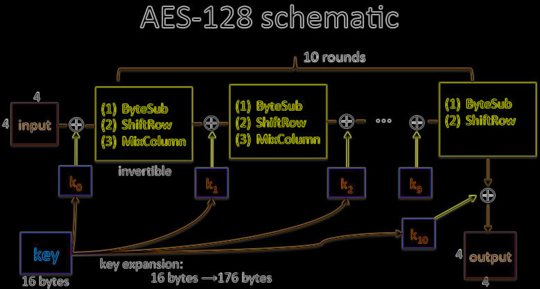 Microgaming AES-encryption