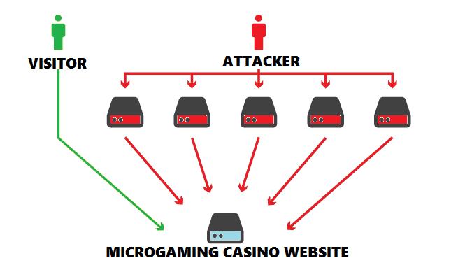DDoS Attacks on Mirogaming Casinos