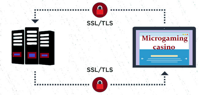 SSL/TLS certificates at Microgaming casino websites